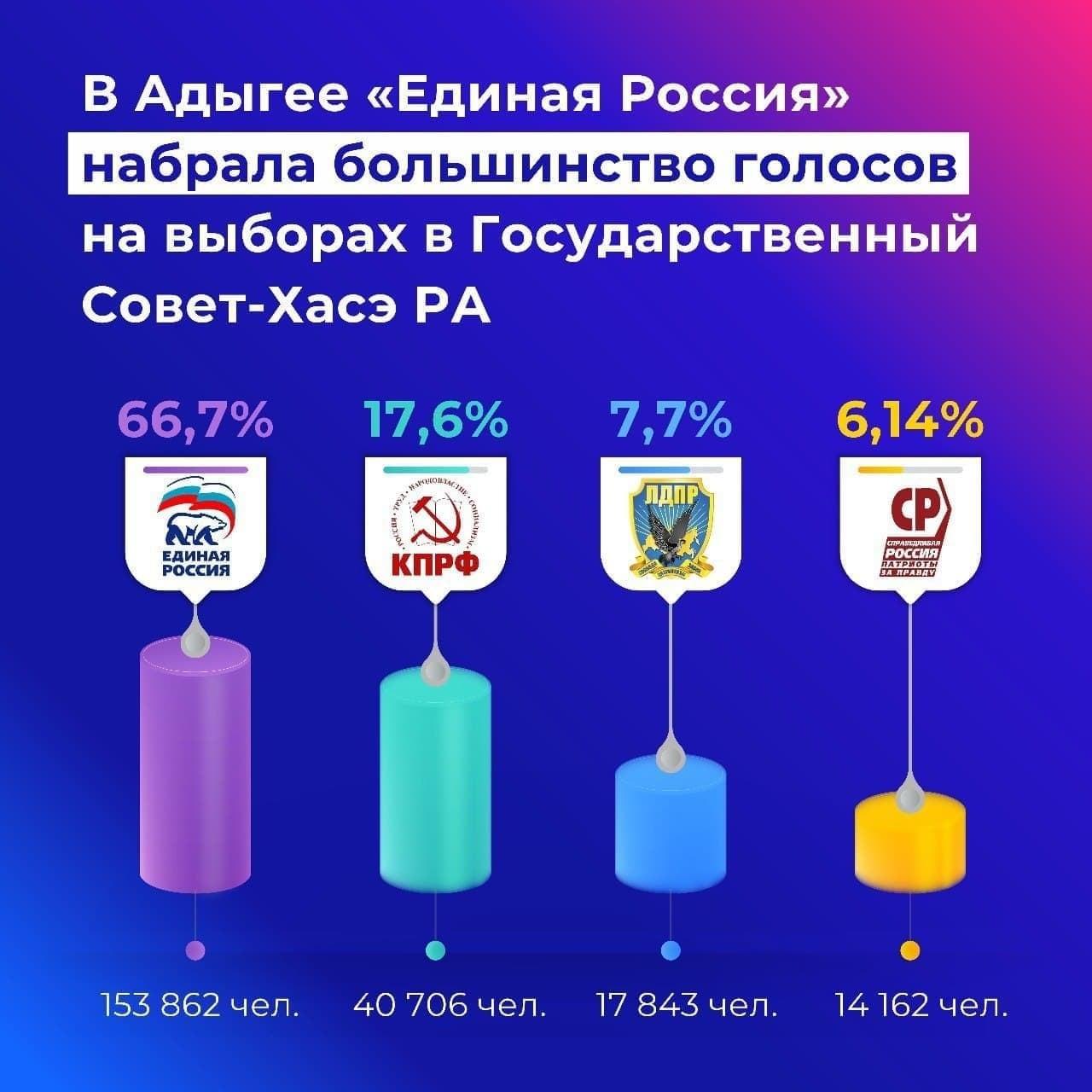 Kuzey Kafkasya'da Putin'e En Az Oy, ADIGEY'den